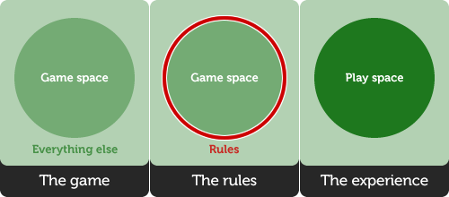 Game spaces: The game. The rules. The experience.