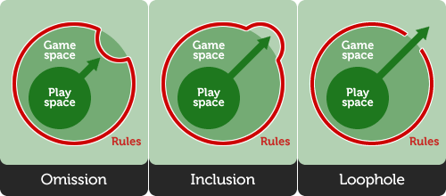 Game spaces: The omission. The inclusion. The loophole.